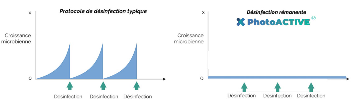 croissance microbienne photoactive