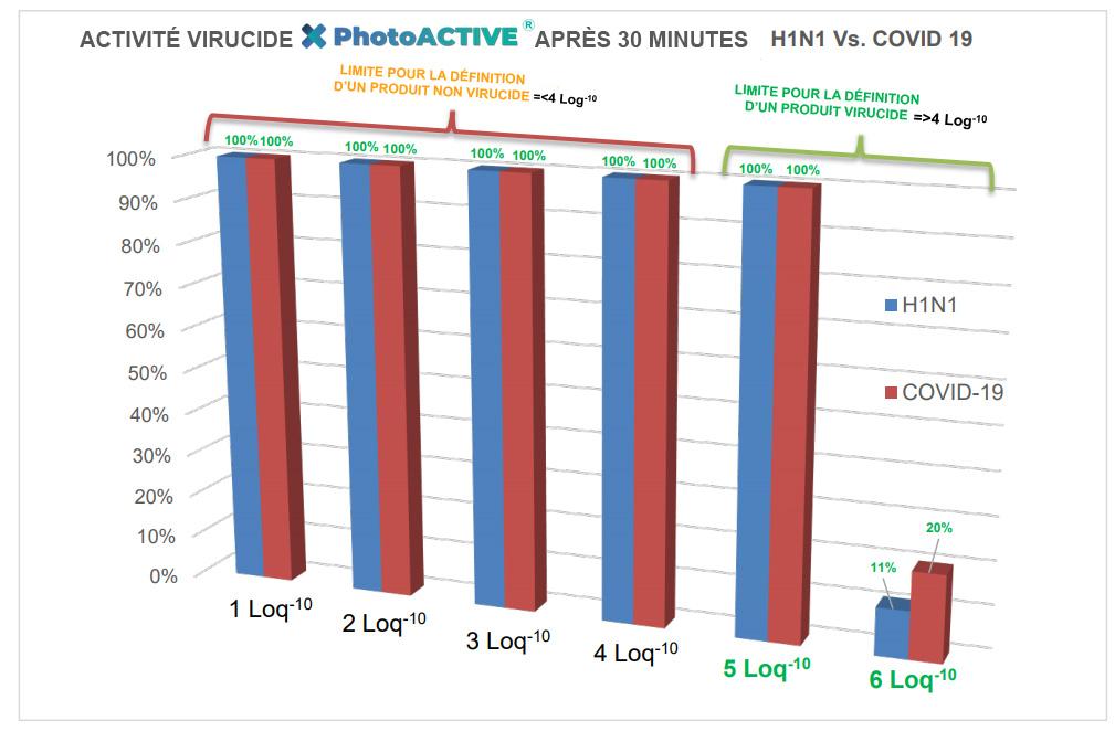 schéma de résultats d'efficacité de photoactive contre h1n1 et sars-cov-2 covid-19